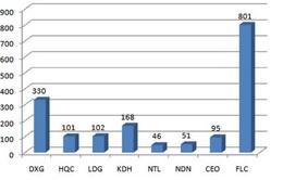 Điểm báo sáng 20/11: Thị trường nóng, doanh nghiệp bất động sản lãi hàng trăm tỷ