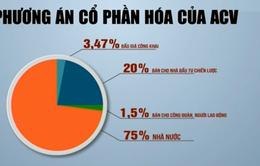 Tổng Công ty Cảng hàng không Việt Nam đấu giá 77,8 triệu cổ phần