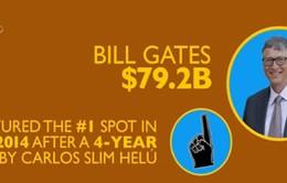 Tạp chí Forbes công bố danh sách người giàu nhất thế giới năm 2015