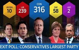 Đảng bảo thủ giành chiến thắng đa số tại cuộc bầu cử Quốc hội Anh