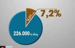 VAMC mới chỉ xử lý được 7,2% nợ xấu trong 2 năm