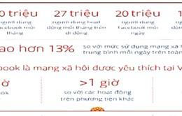 Việt Nam có hơn 30 triệu người dùng Facebook