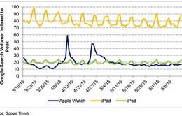 Người tiêu dùng không mặn mà với Apple Watch