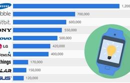 2014: Samsung giữ ngôi vương trên thị trường smartwatch