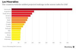 Venezuela sẽ là nền kinh tế khó khăn nhất 2015