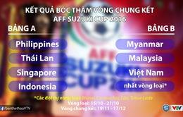 Bốc thăm chia bảng AFF Suzuki Cup 2016: ĐT Việt Nam tránh gặp Thái Lan
