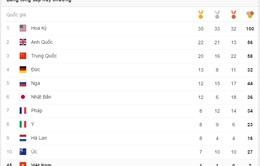 CẬP NHẬT, Bảng tổng sắp huy chương ngày 19/8: Đoàn thể thao Mỹ giữ vững vị trí dẫn đầu