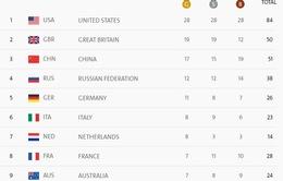 Bảng tổng sắp huy chương Rio 2016 ngày 17/8: Đoàn thể thao VQ Anh duy trì vị trí thứ 2