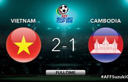 VIDEO: Đình Luật nhận thẻ đỏ, Công Vinh ghi bàn thứ 51, ĐT Việt Nam thắng nhọc