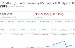 Đồng Rupiah tiếp tục mất giá sau vụ tấn công ở Jakarta