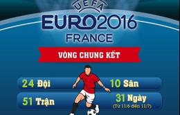 [INFOGRAPHIC] EURO 2016 tại Pháp và những thông tin cần biết
