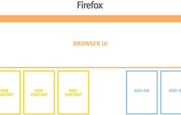 Firefox 48 trình làng với sự thay đổi lớn nhất từ trước đến nay