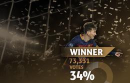 Messi giành giải thưởng Bàn thắng đẹp nhất mùa 2015/16