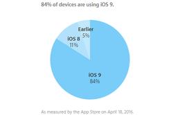 84% thiết bị di động của Apple hiện đang dùng iOS 9