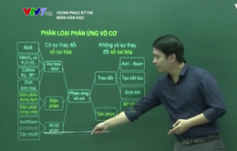 Ôn tập môn Hóa học: Phân dạng câu hỏi theo các phản ứng vô cơ