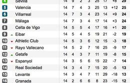 [VIDEO] 5 siêu phẩm vòng 14 La Liga mùa giải 2014/15