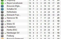 [HIGHLIGHT] Vòng 15 Bundesliga: Hertha Berlin 1-0 Dortmund: Áp đảo nhưng thiếu hiệu quả