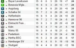 [HIGHLIGHT] Bayern Munich 2-0 Freiburg: Bàn thắng thứ 100 cho Robben