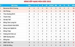 [KT] Sông Lam Nghệ An 0-1 B.Bình Dương: Thua trên chấm penalty