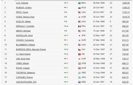 Lý Hoàng Nam tiến sát top 10 trên BXH ITF