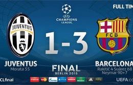 Kết quả chương trình dự đoán tỉ số Champions League