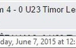 Kết quả chương trình dự đoán tỉ số U23 Việt Nam - U23 Timor Leste