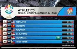 [KT] SEA Games ngày 12/6: Đoàn thể thao Việt Nam đạt móc 62 HCV