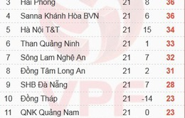 Kết quả vòng 21 V.League 2015: Thanh Hoá thua đậm Đồng Nai, SLNA thắng sát nút QNK Quảng Nam