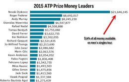 Quần vợt 2015: Djokovic giành 1/7 tiền thưởng của ATP World Tour