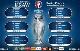 [KT] Bốc thăm chia bảng VCK EURO 2016: Anh, Đức, Pháp dễ thở, Tây Ban Nha, Italy gặp khó