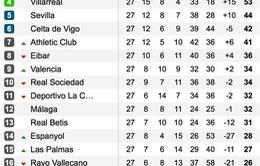 Vòng 27 giải VĐQG Tây Ban Nha: Messi lập hat-trick, Barca đại thắng Vallecano