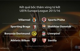 [KT] Bốc thăm tứ kết Champions League & Europa League: Đại chiến Barca - Atletico, PSG - Man City, Dortmund - Liverpool