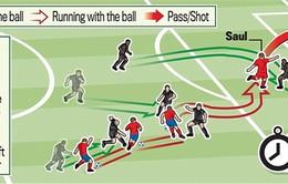 Solo ghi bàn như Messi, Saul giúp Atl Madrid đánh bại Bayern Munich