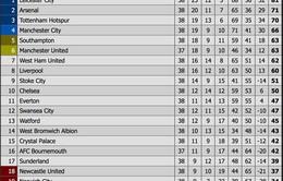 [KT] Vòng 38 giải Ngoại hạng Anh: Arsenal về nhì, Tottenham trôi xuống vị trí thứ 3
