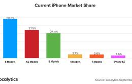 """Mới lên kệ, iPhone 7 đã """"vượt mặt"""" iPhone SE về lượng máy kích hoạt"""