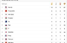 CẬP NHẬT, Bảng tổng sắp huy chương Olympic 2016: Hoàng Xuân Vinh giành HCB, TTVN vươn lên mạnh mẽ