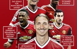 Góc nhìn: Manchester United & hàng công đầy hứa hẹn!