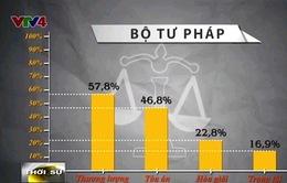 Tranh chấp thương mại: Chỉ 1% được giải quyết bằng trọng tài