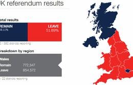 Người dân Anh chọn rời EU