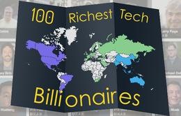 Trung Quốc xếp thứ 2 thế giới về số tỷ phú công nghệ
