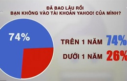 74% người dùng Việt Nam không còn dùng Yahoo!