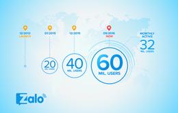 Zalo cán mốc 60 triệu người dùng sau gần 4 năm ra mắt