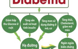 Sự thật về chỉ số GI của thực phẩm: Người đái tháo đường nên biết