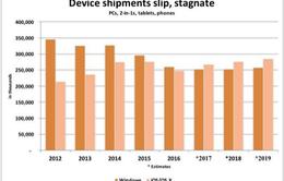 """Apple sẽ vượt mặt Microsoft trong mảng """"ship hàng"""" thiết bị thông minh năm 2017"""