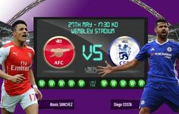 Chung kết cúp FA, Arsenal - Chelsea: Pháo thủ vượt khó? (23h30 ngày 27/5)