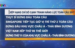 Việt Nam xếp thứ 86 thế giới về chỉ số cạnh tranh năng lực toàn cầu