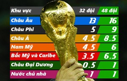 Các ĐT quốc gia được FIFA phân bổ suất dự World Cup như thế nào theo thể thức mới?