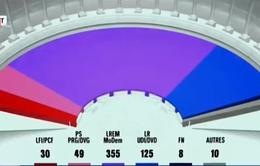 Đảng của Tổng thống Pháp giành đa số tuyệt đối trong Hạ viện