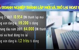 Gần 11.000 doanh nghiệp được thành lập mới trong tháng 5