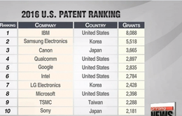 IBM lập kỷ lục 8.000 bằng sáng chế trong năm 2016